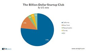 billiondollarstates-jpg