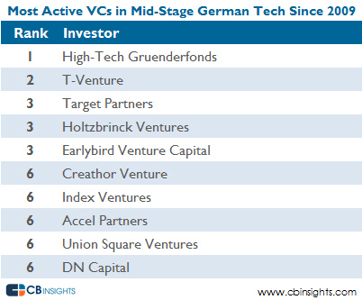 most active vcs german mid stage v5