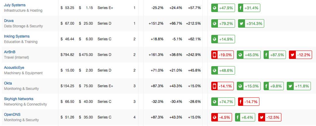 startup portfolio momentum dashboard blog