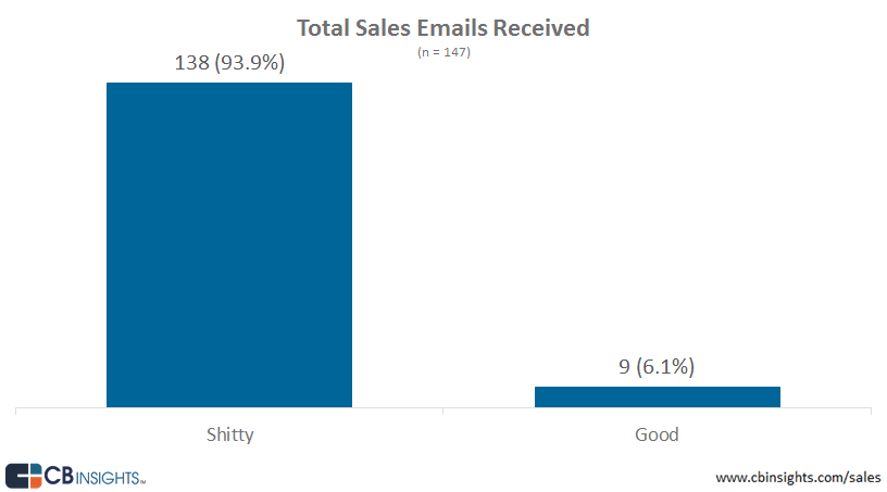 cold sales email template .