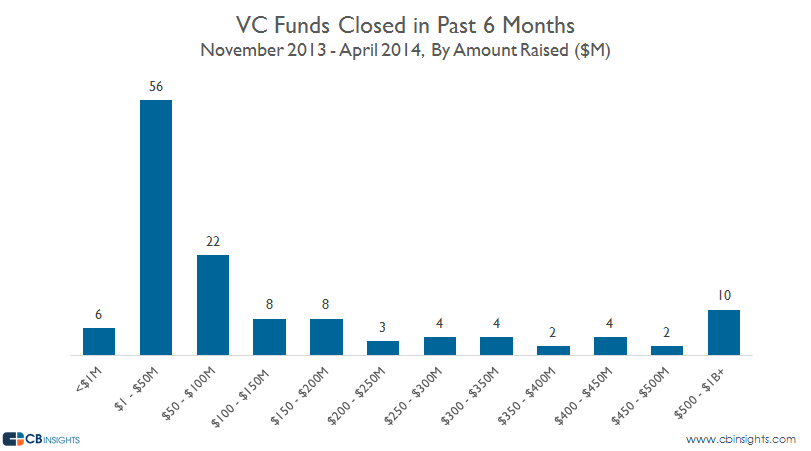 VC Funds Amount Raised CLosed
