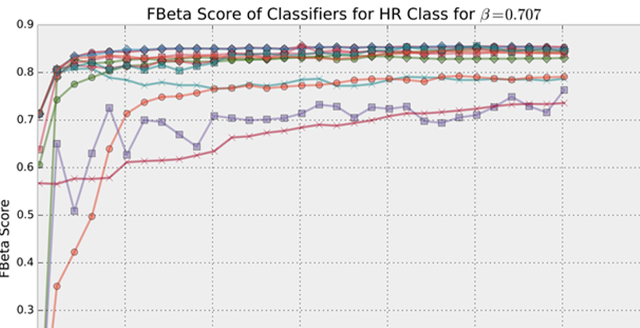 machine learning HR classification