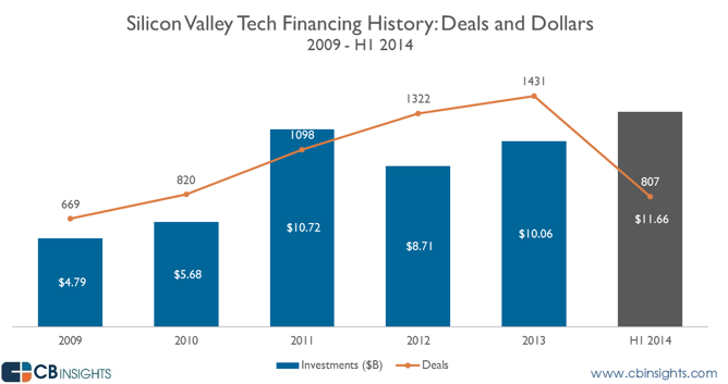 Silicon valley venture capital investments deposito de cts interbank forex