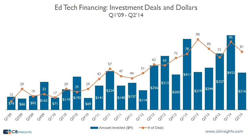 Ed Tech Deals and Dollars Quarter