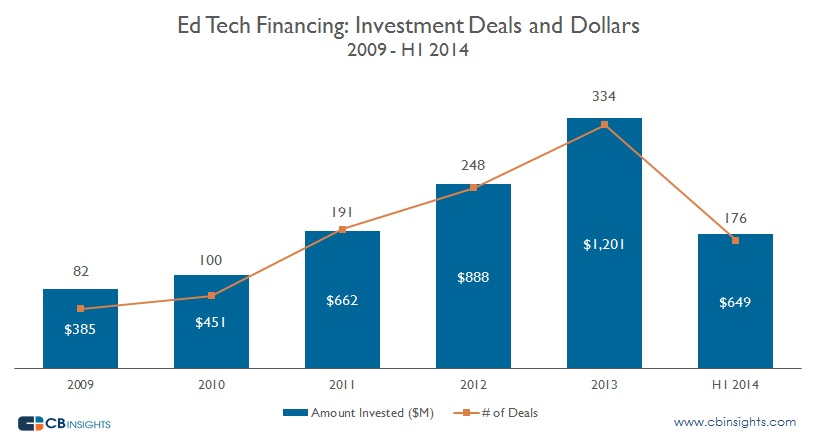 Ed Tech Deals and Dollars Year
