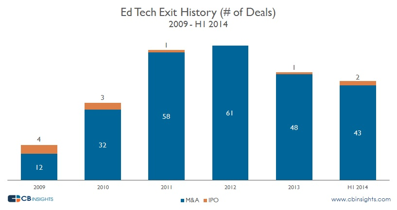Ed Tech Exit History
