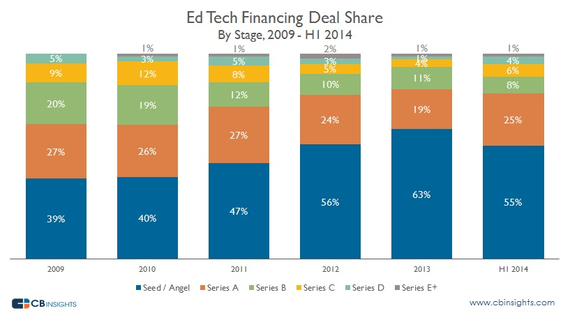 Ed Tech Financing Deal Share
