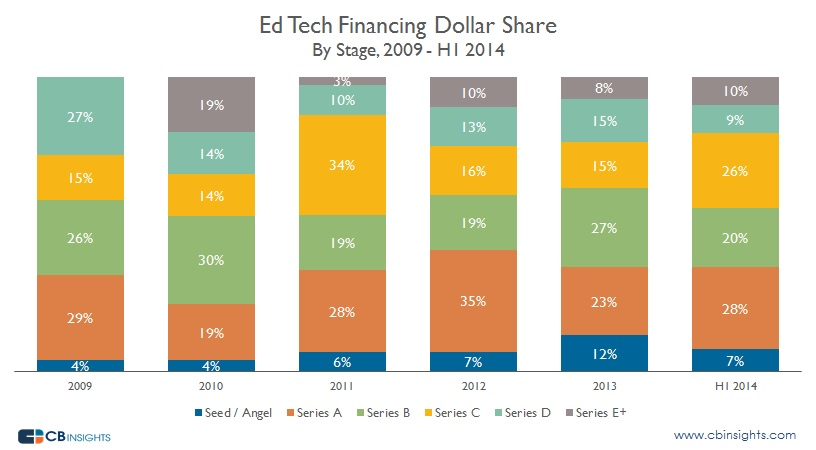 Ed Tech Financing Dollar Share