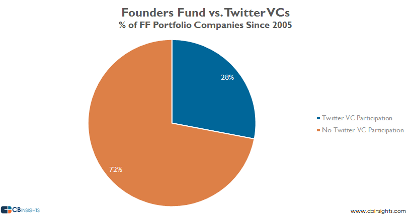 FF vs Twitter VCs Portfolio Percentage