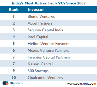 India Most Active Tech Vcs All V2
