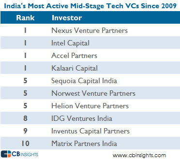 India most active tech VCs midstage V3