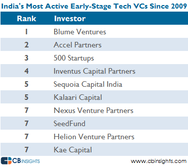 India most active tech vcs earlystage v2