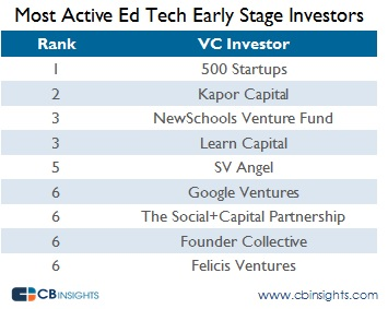Most Active Early Stage Edtech Investors