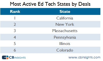Most Active Ed Tech States