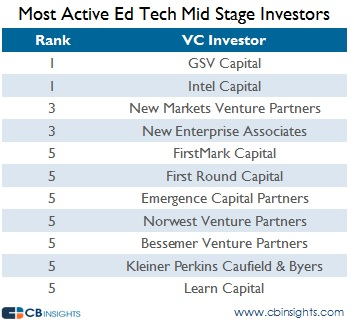 Most Active Mid Stage Edtech Investors