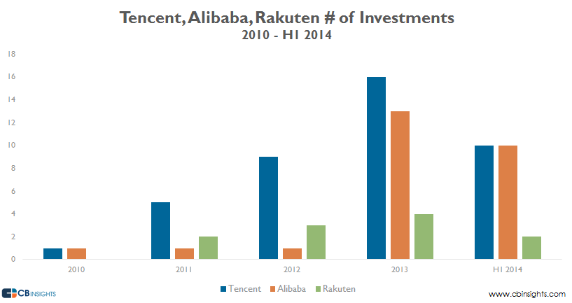 Tencent Rakuten Alibaba Investment Comparisons