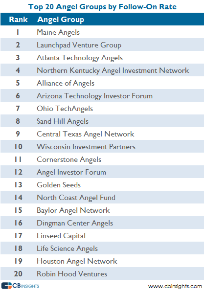 Top 20 Angel groups follow on rate 81114v3