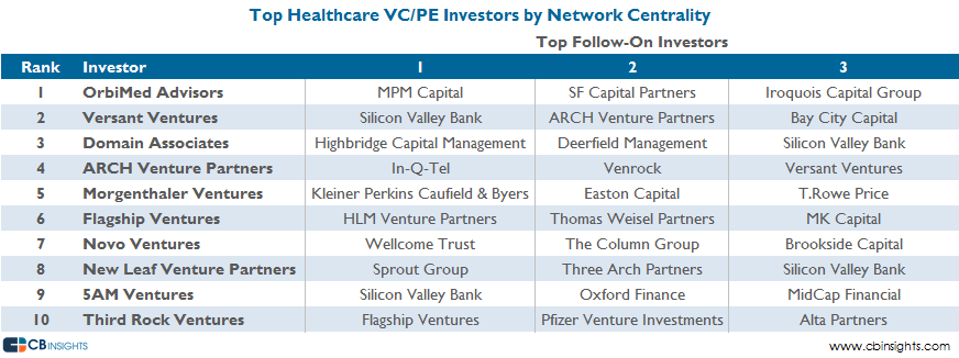 Top VCPE Healthcare by Network Centrality