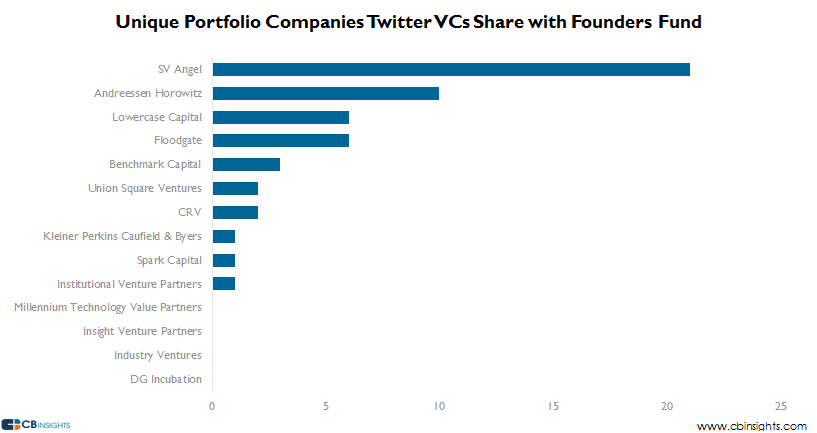 Unique Portfolio Founders Fund Twitter VCs