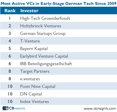 earlystage most active german tech VCs V5