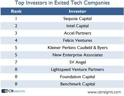 exitedinvestors
