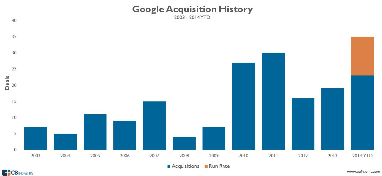 googleacquisitions