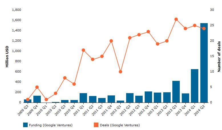 googleventuresdealspike