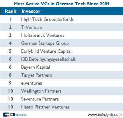 most active vcs german tech v5