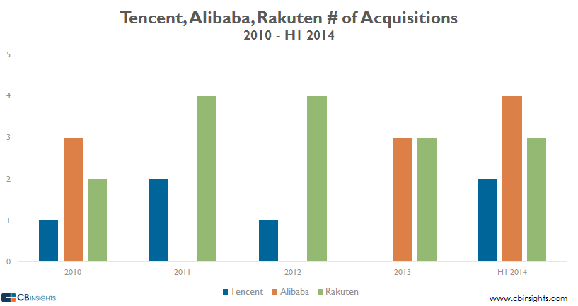 tencentrakutenalibaba Acquisition comparions v3