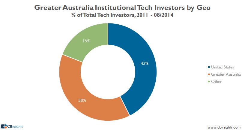 Australia Investor Geos