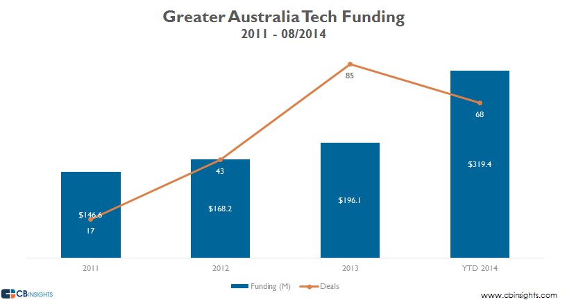 Australia Tech Funding Deals and Dollars