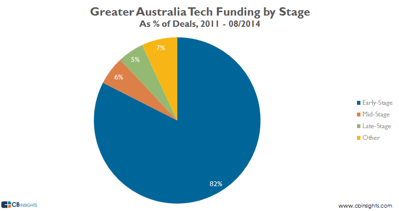 Australia Tech Funding by Stage