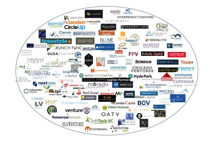 Micro VC market