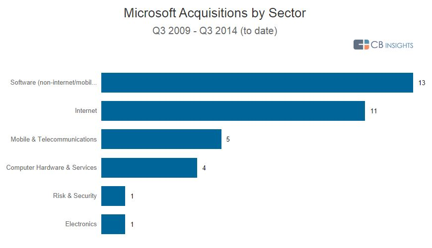 Microsoft Acquistions by Industry