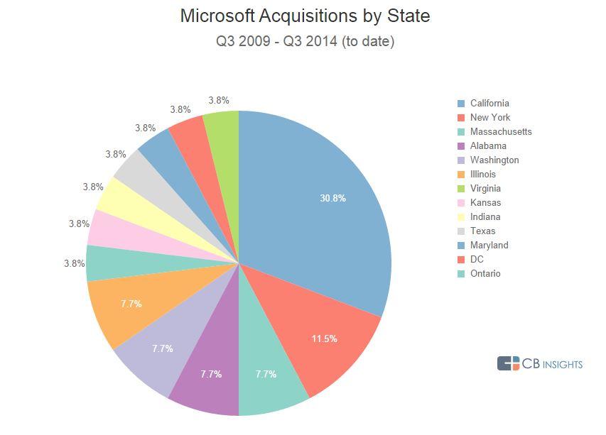 Microsoft Geo AA