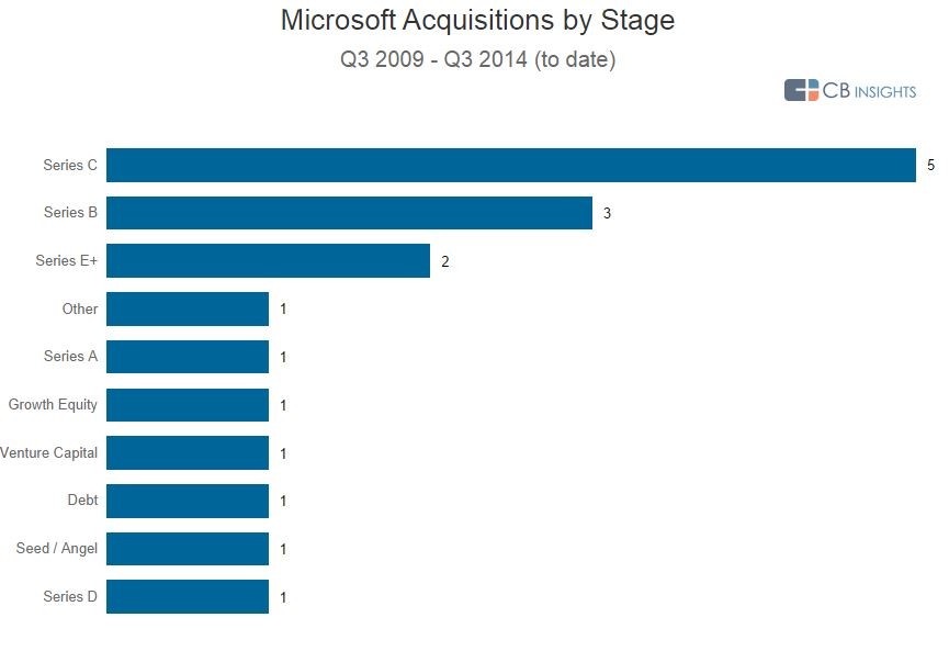 Microsoft Stage Acquisition