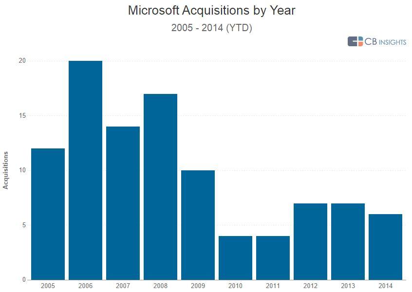 Microsoft Yearly AA