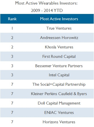 Most Active Investors Updated