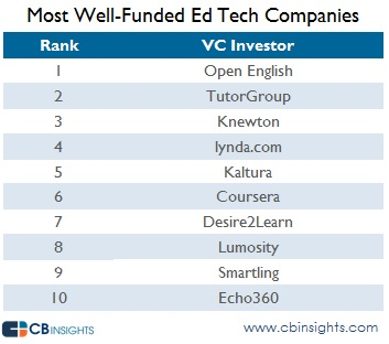 Most Well Funded Ed Tech updated