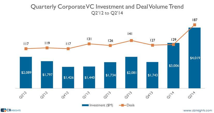 Quarterly Deal Trends