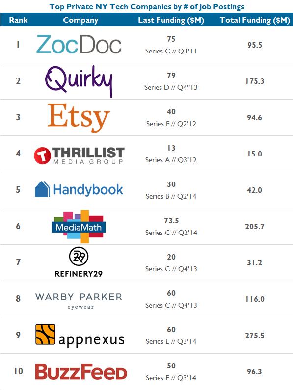 Top Hiring Private NY Companies V2
