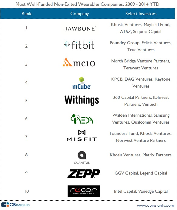 Wearable Funded List Updated