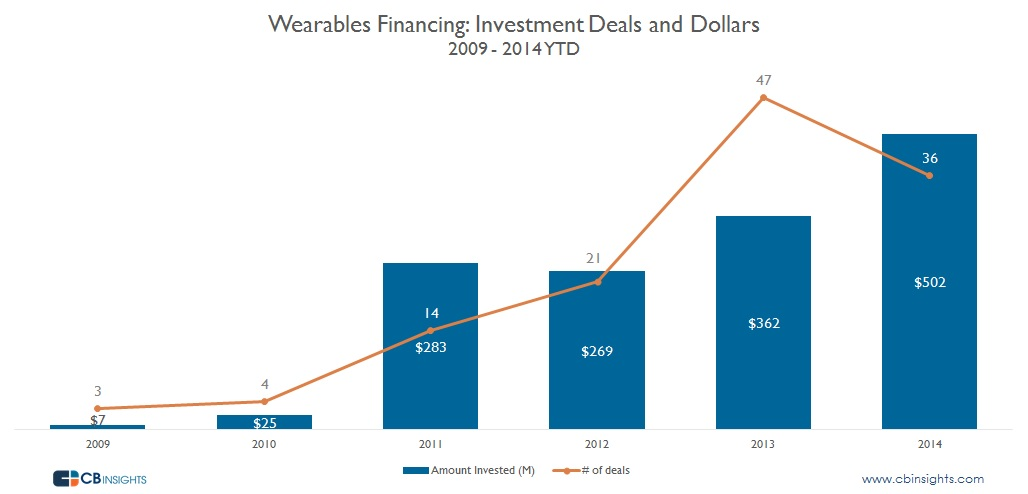 Wearables Deals and DOllars