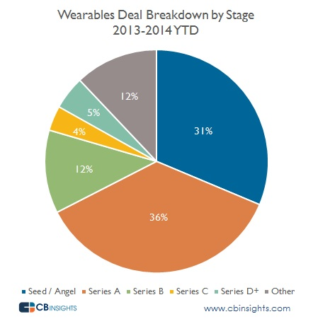 Wearables Stage Breakdown updated