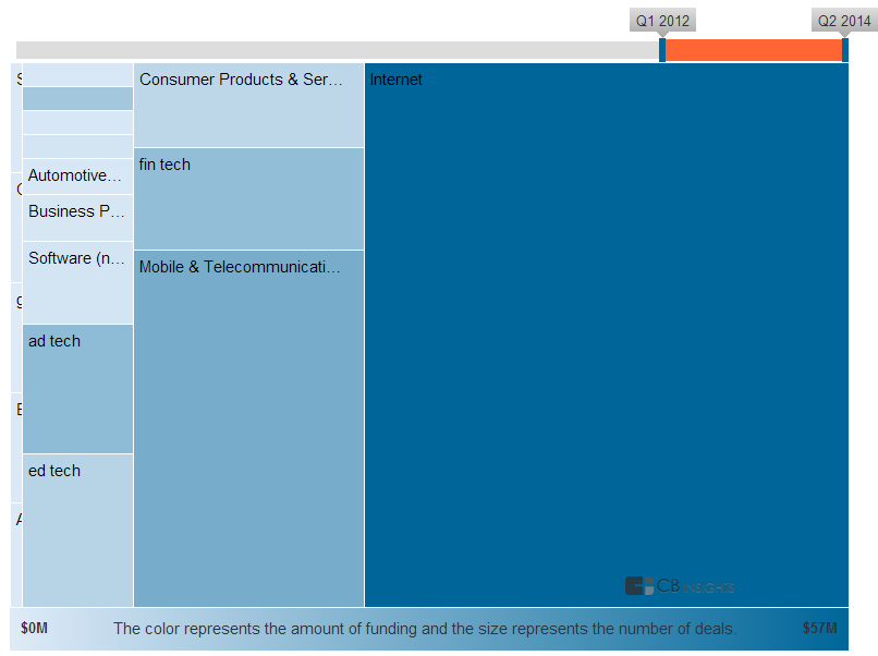 YC overall industry chart