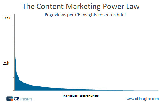 content marketing power law