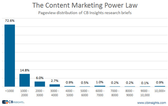 power law content marketing