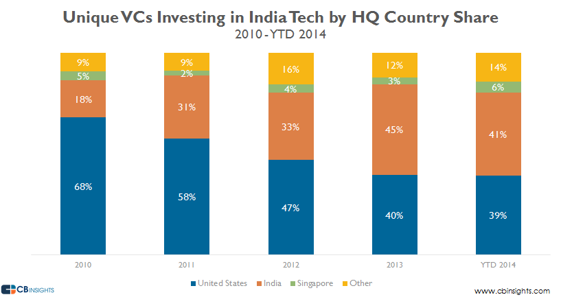 india unique vcs country share ytd14