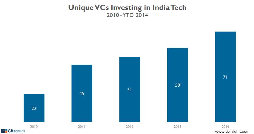 india unique vcs ytd14