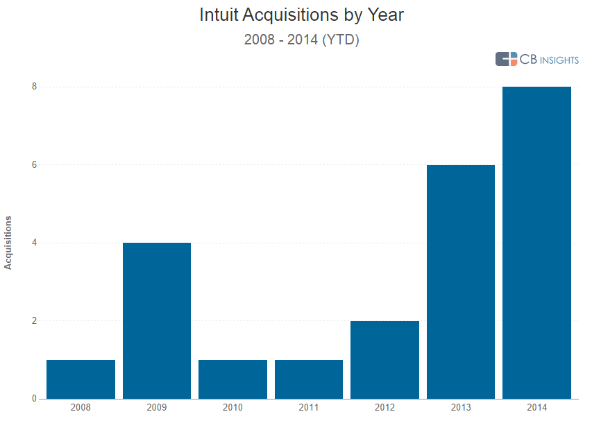 intuit acq by year q314 v2